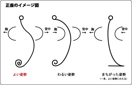 正座のイメージ図